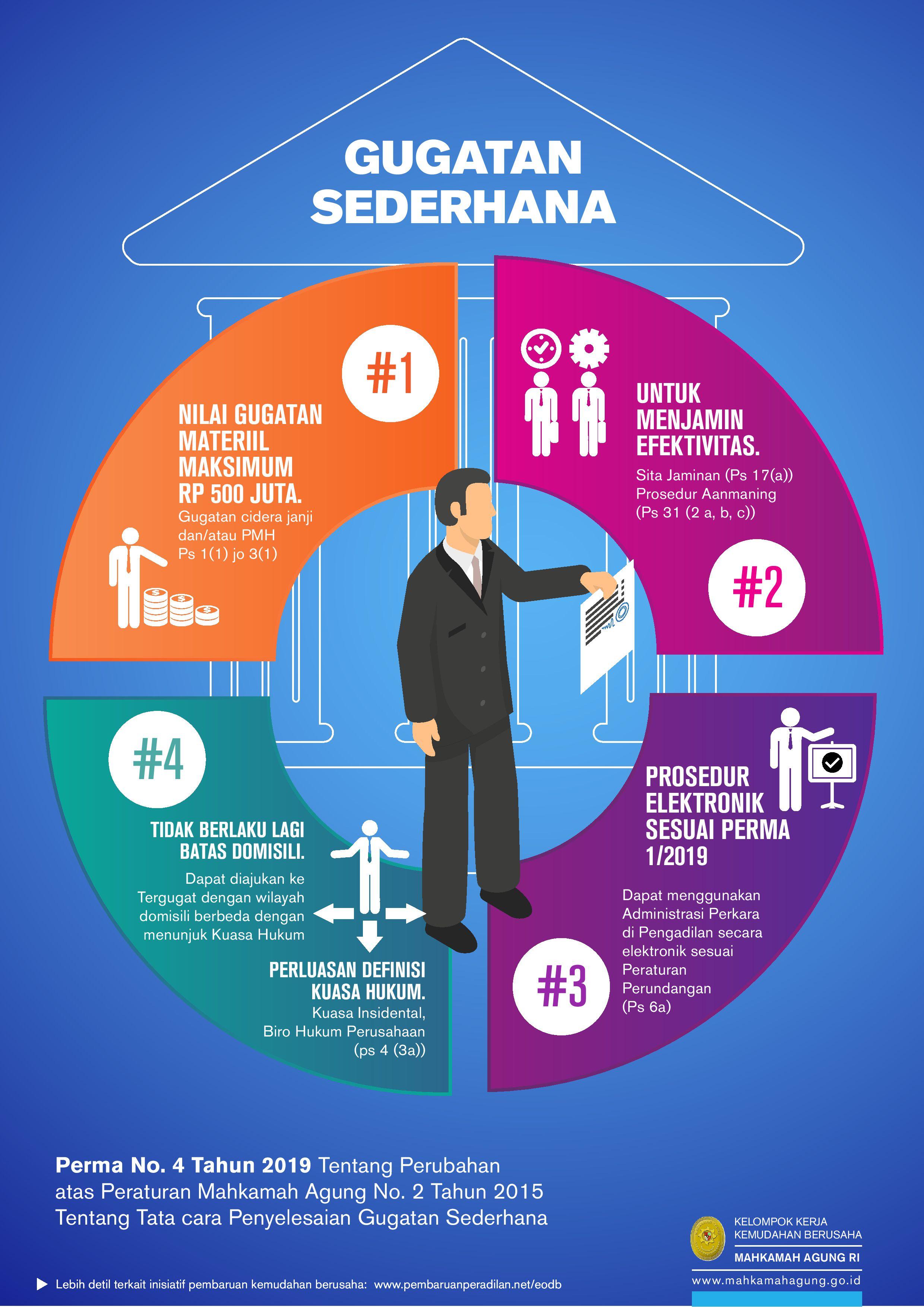Infographic-Pembaruan_Peradilan-MA-Compiled_2020_12